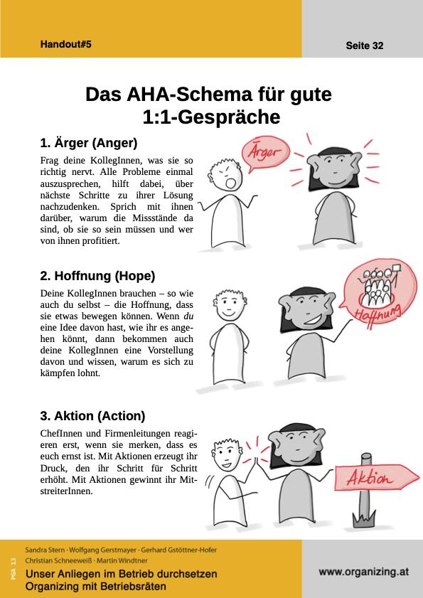 Organizing Handout#05: Das AHA-Schema