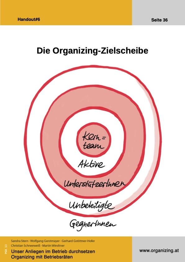 Organizing Handout#06: Die Organizing-Zielscheibe