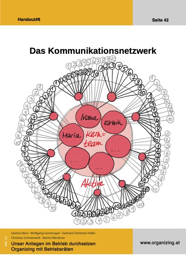 Organizing Handout#08: Das Kommunikationsnetzwerk