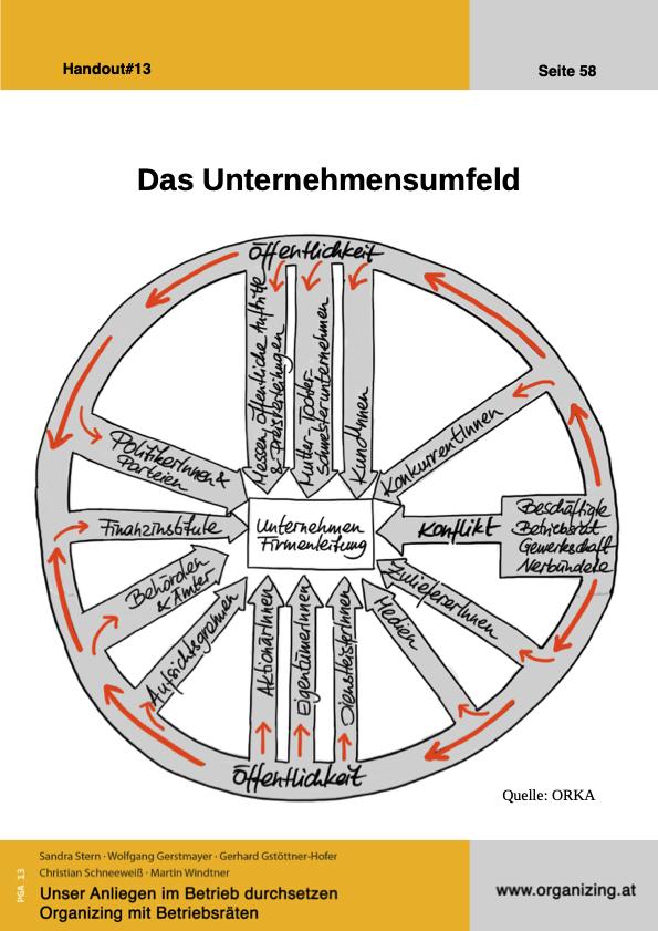 Organizing Handout#13: Das Unternehmensumfeld